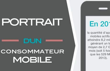 cybélo conseil marketing ecommerce marketing digital mobile